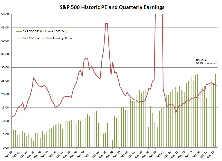 S&P 500 Historic PE