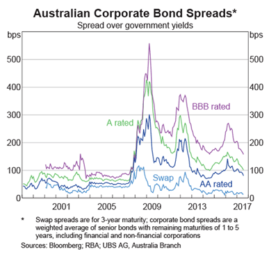 Corporate Bond Spread