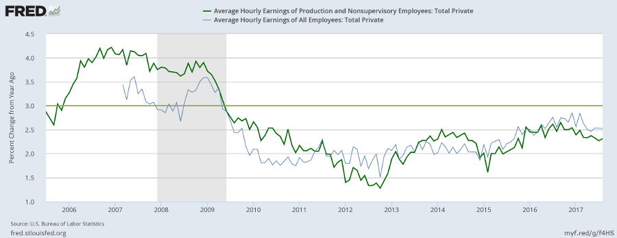 Hourly Wage Growth