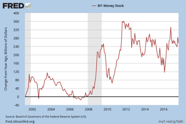M1 money supply