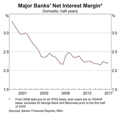 Bank Net Interest Margins