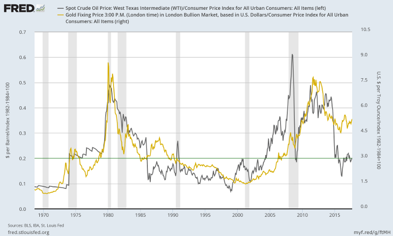 Gold and Crude prices adjusted by CPI
