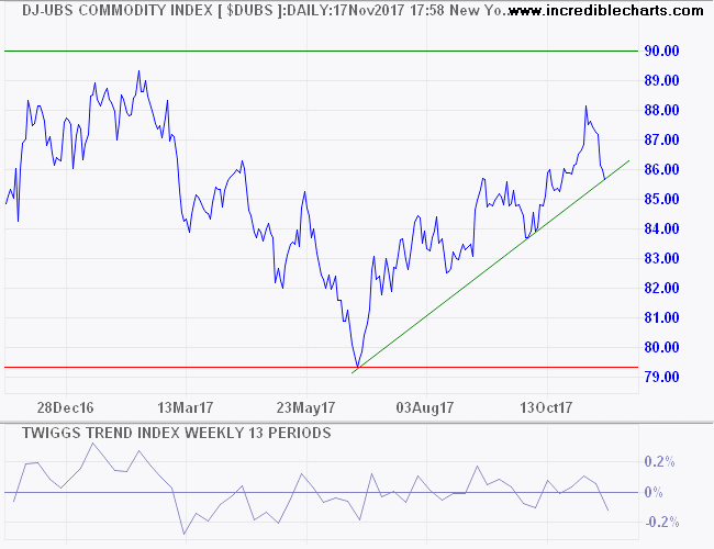 DJ UBS Commodity Index