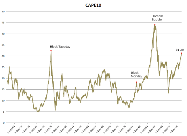 Shiller CAPE 10 Ratio