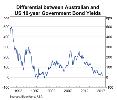 Differential between Australian and US 10-year Government Bonds