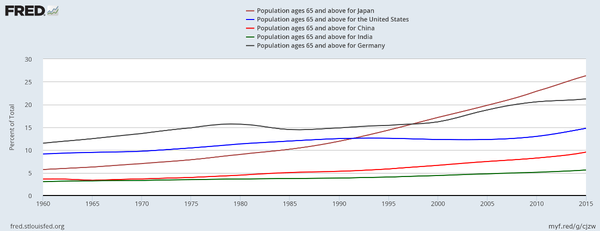 Ageing Populations