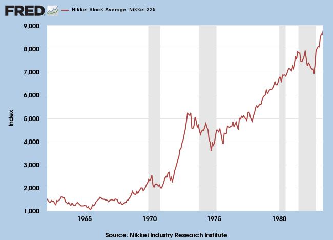 1960 to 1985: Nikkei 225 Index