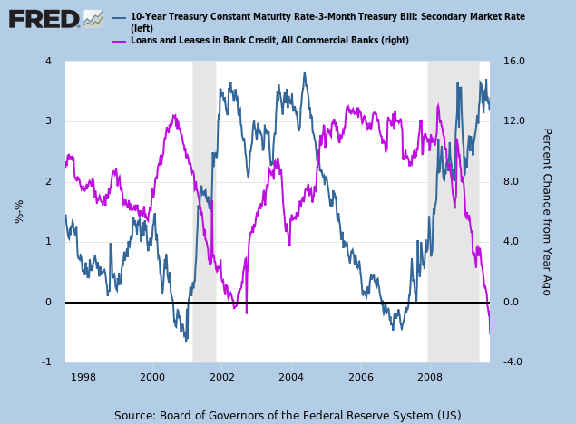Yield Curve Inversions & Bank Credit