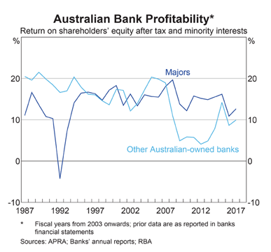 Australian Banks Return on Equity