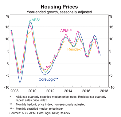 Australian House Price Growth