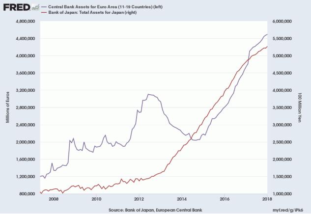 ECB and BOJ Total Assets