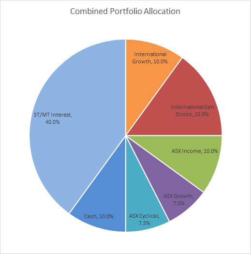 Typical Portfolio Allocation