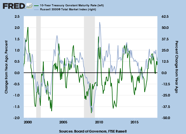 10-Year Treasury Yields and Russell 3000 Index 12-Month Rate of Change
