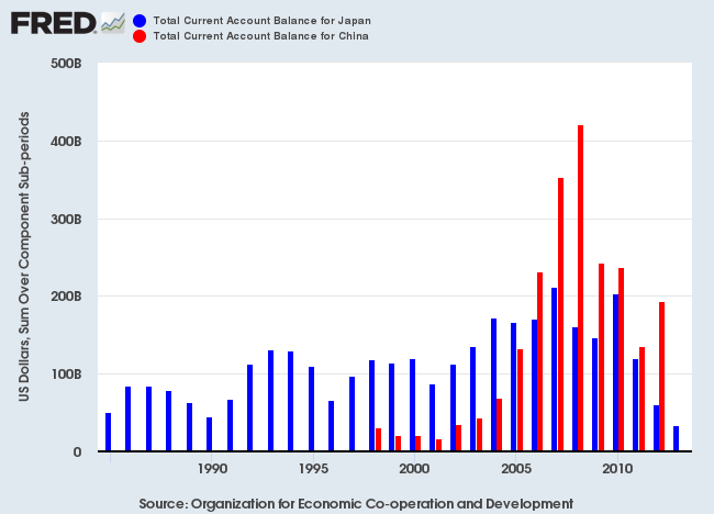 China & Japan Current Account Surpluses