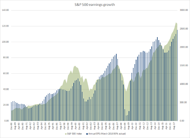S&P 500 Earnings per Share Growth