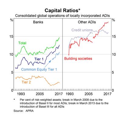 Australia: Bank Capital Ratios