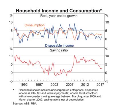 Australia: Consumption and Savings