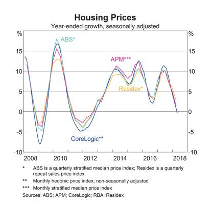 Australia: Housing Prices