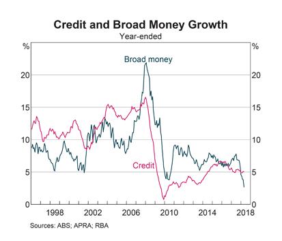 Australia: Broad Money and Credit Growth