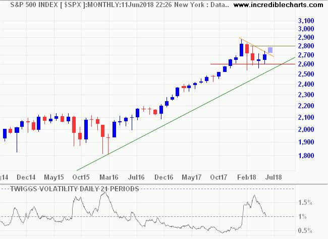 S&P 500 and Twiggs Volatility
