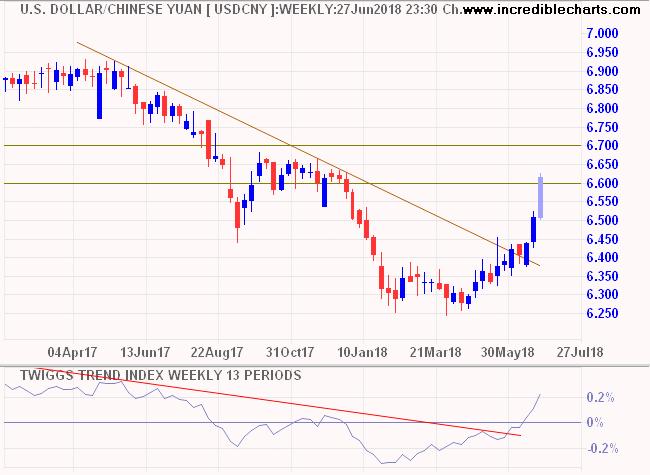 Dollar/Yuan