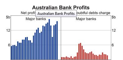 Australia: Bank Profits