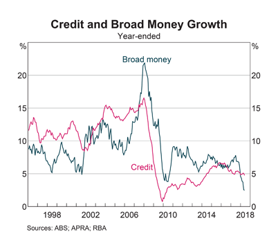 Australia: Broad Money and Credit Growth