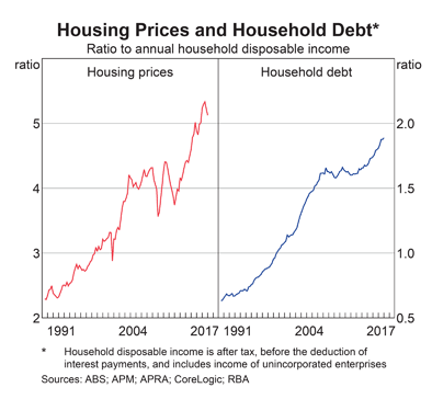 Australia: Housing Prices and Household Debt
