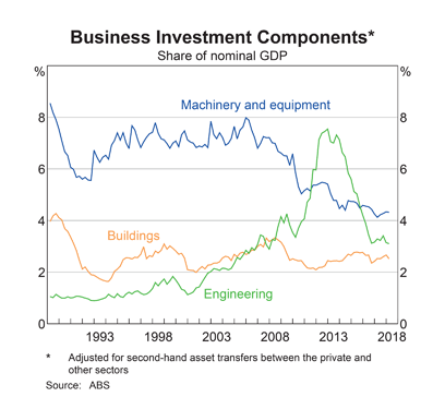 Australia: Business Investment by Sector