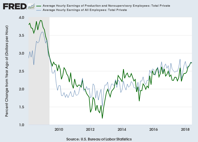 Average Hourly Earnings Growth