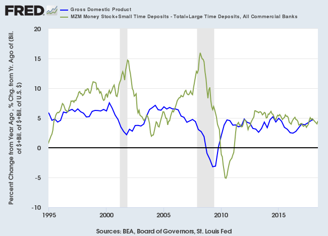 Nominal GDP and Broad Money Supply Growth