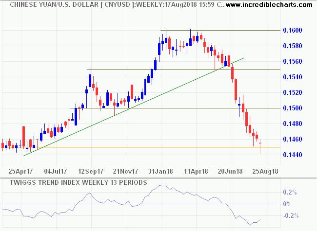 Chinese Yuan/USD