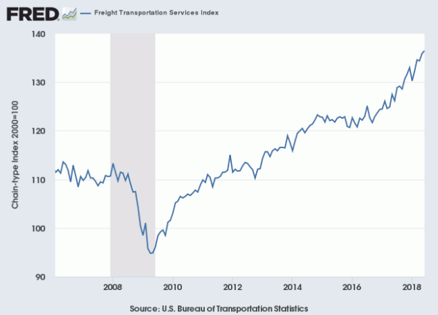 Freight Transportation Index