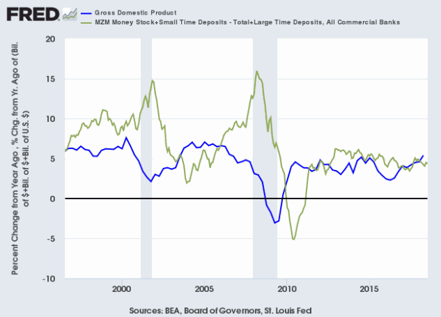 Nominal GDP and Money Supply Growth