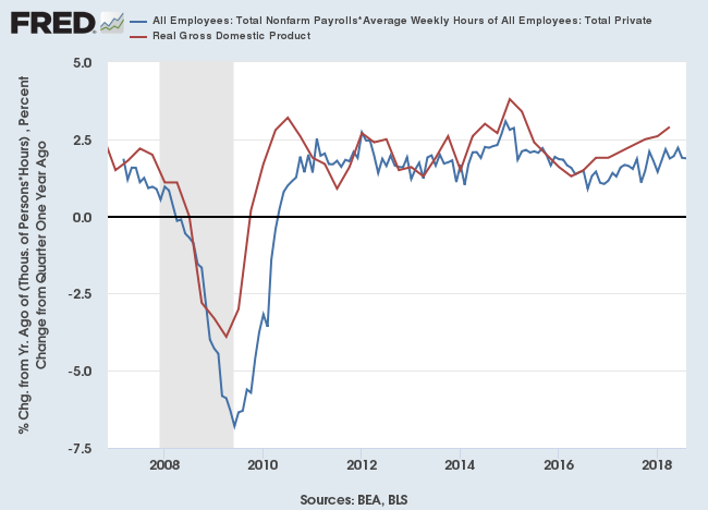 Real GDP and Total Payroll*Average Hours Worked