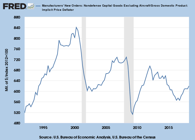 Manufacturers New Orders: Capital Goods excluding Defense & Aircraft adjusted for Inflation