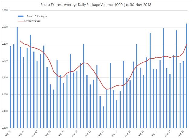 Fedex Stats