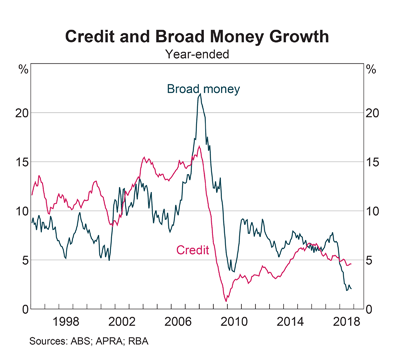 RBA: Credit & Broad Money