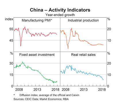 China Activity Levels