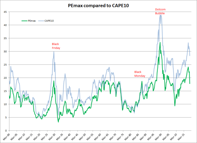 S&P 500 PEmax compared to CAPE