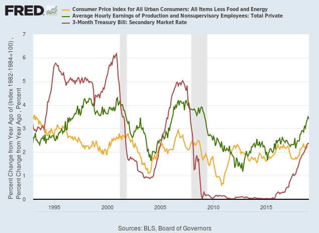 Average Wage Rate Growth, Core CPI and 3-Month T-Bills