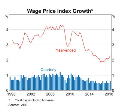 Wages Index
