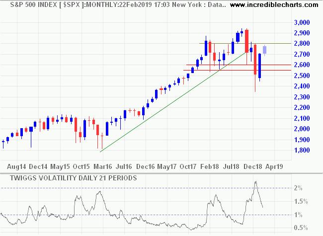 S&P 500 Volatility