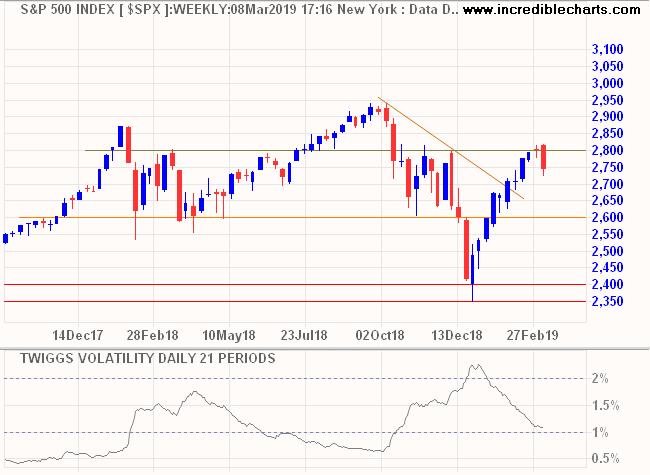 S&P 500 & Twiggs Volatility