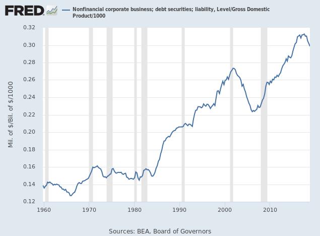 Corporate Debt/GDP