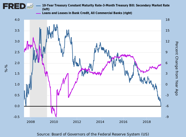10-Year minus 2-Year Treasury Yields & Bank Credit