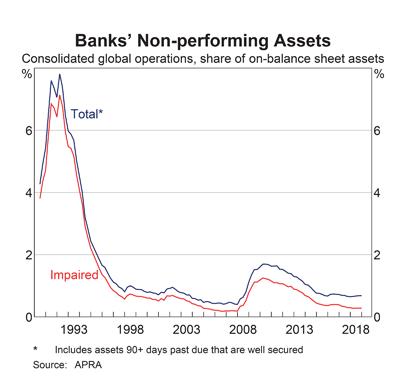 Australia: Bank Non-Performing Assets