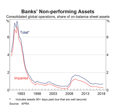 Australia: Bank Non-Performing Assets
