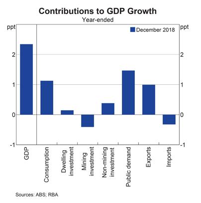 Australia: GDP Components