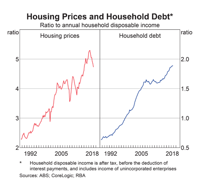 Australia: Household Debt and Disposable Income